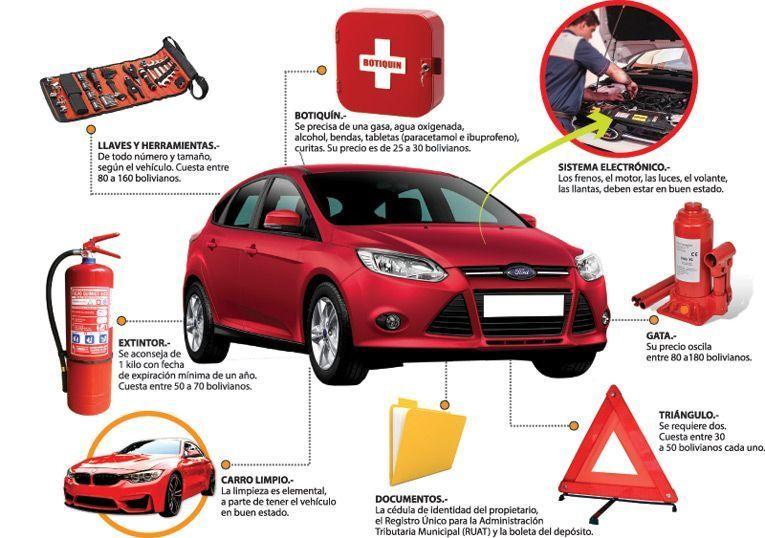 Elementos que debe tener un botiquin para carro